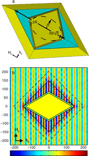 Simulations of the fabricated cloak design